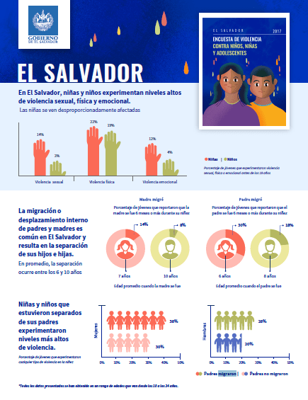 IOM El Salvador: Migration and Violence Against Children and Youth