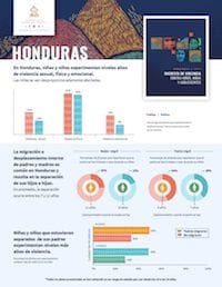 IOM Honduras: Migration and Violence Against Children and Youth