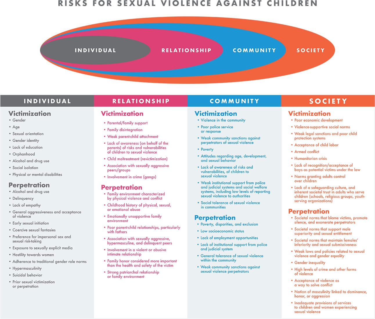 svsolutions graph1 - SVSolutions - Sexual Violence Against Children