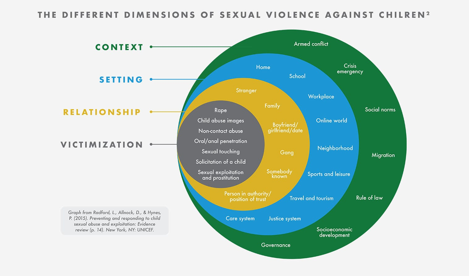 svsolutions graph2 - SVSolutions - Sexual Violence Against Children