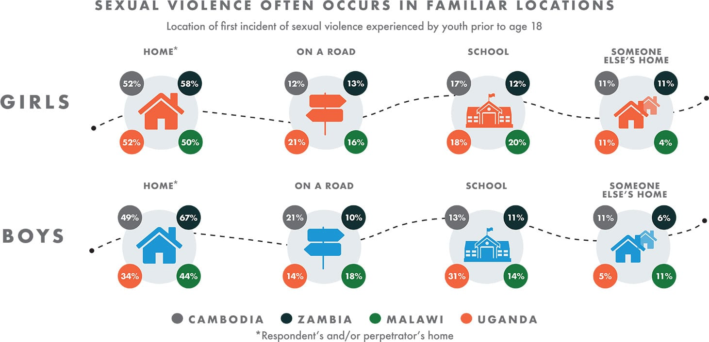 svsolutions graph5 - SVSolutions - Sexual Violence Against Children